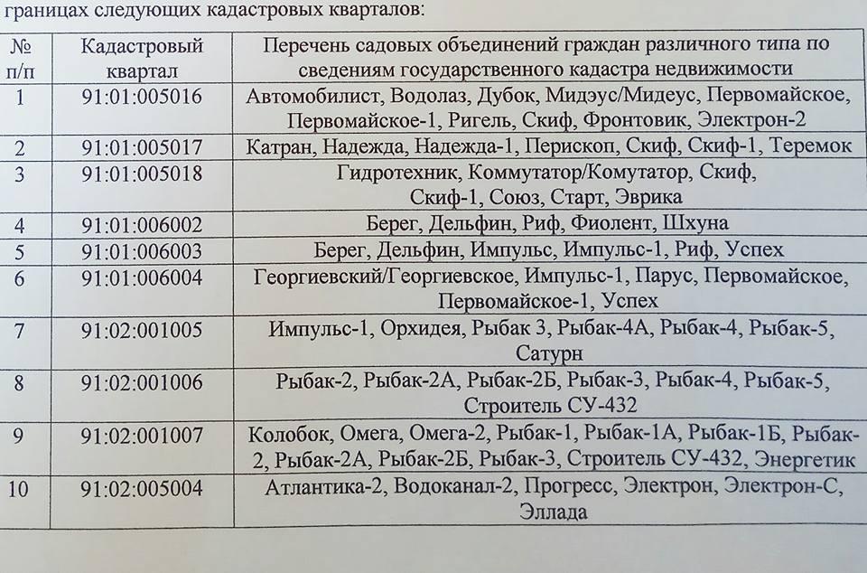 Список кадастровых кварталов 1