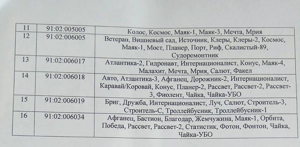 Список кадастровых кварталов 2