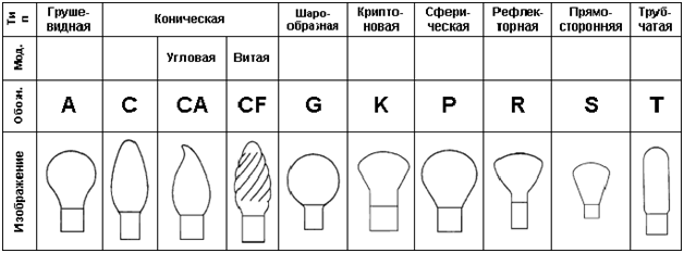 Светодиодная лампа различия