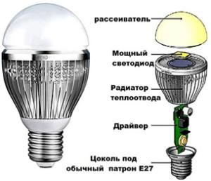 Светодиодная лампа устройство